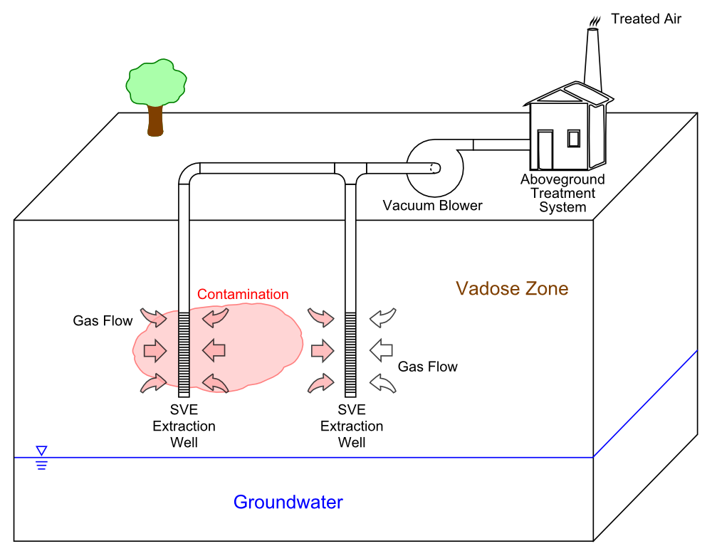 what is Soil Vapor Extraction